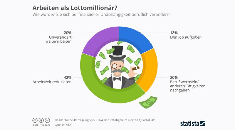Общество: А вы бы ушли с работы, если бы внезапно разбогатели?